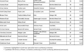 List of Roads to be resurfaced in 2017-18 part 2