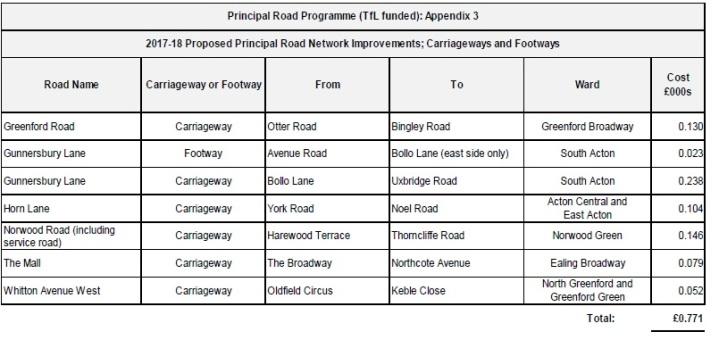 2017-18 TfL Roads
